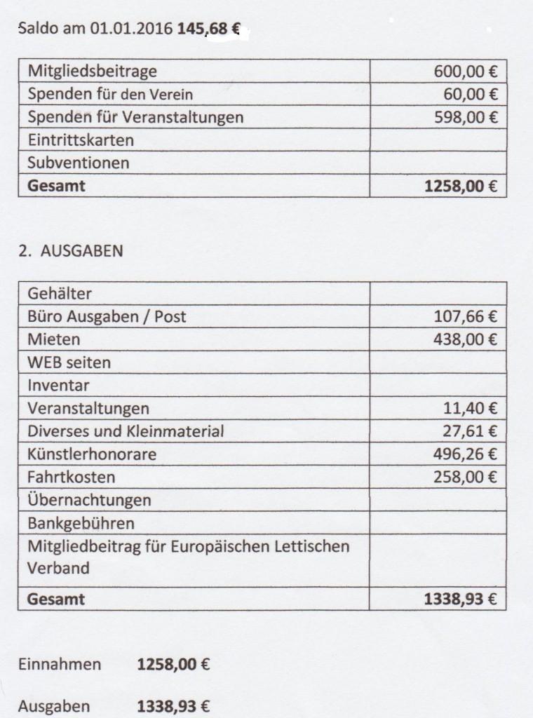 15.gada finansu pārskata2.daļa
